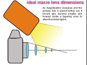 macro lense dimension